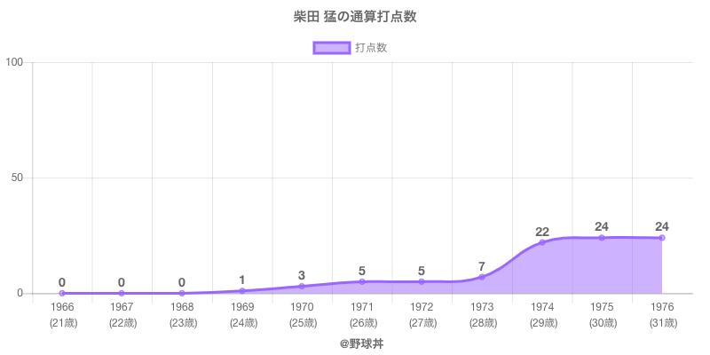 #柴田 猛の通算打点数
