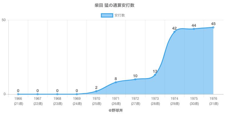 #柴田 猛の通算安打数