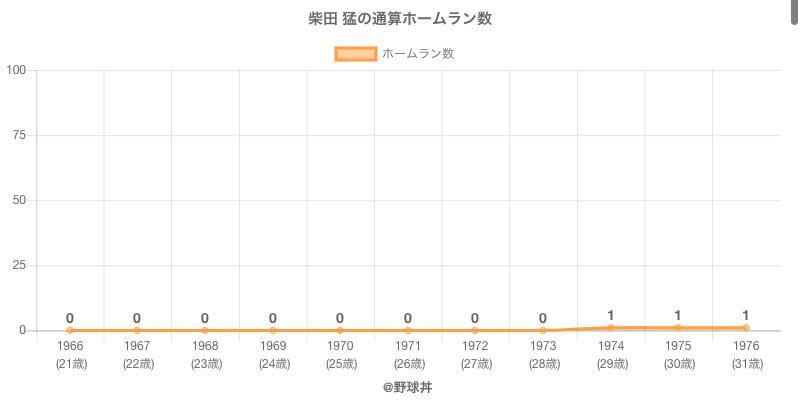 #柴田 猛の通算ホームラン数
