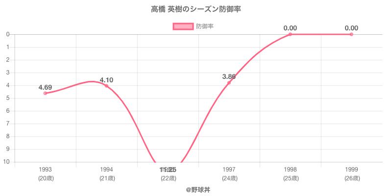 高橋 英樹のシーズン防御率