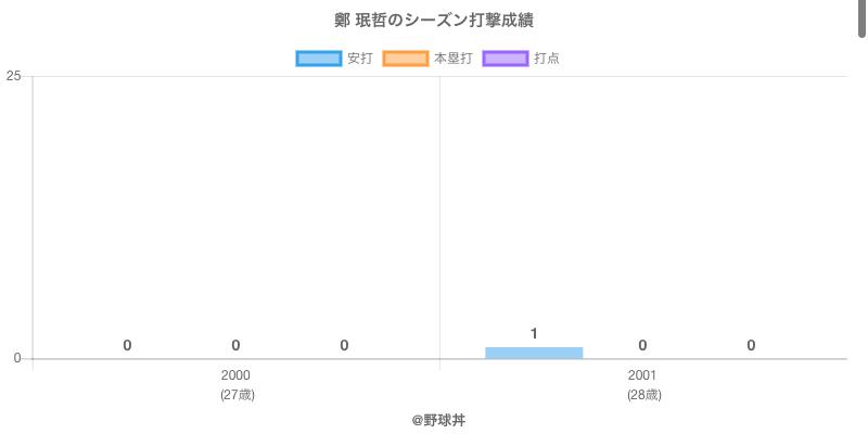 #鄭 珉哲のシーズン打撃成績
