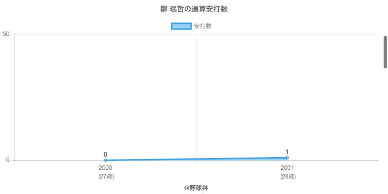 #鄭 珉哲の通算安打数