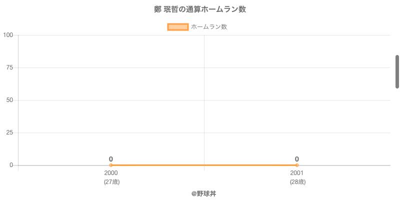 #鄭 珉哲の通算ホームラン数