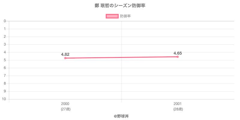 鄭 珉哲のシーズン防御率
