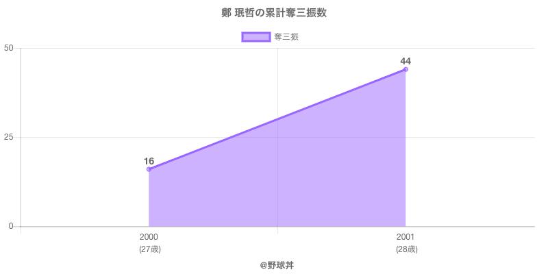 #鄭 珉哲の累計奪三振数