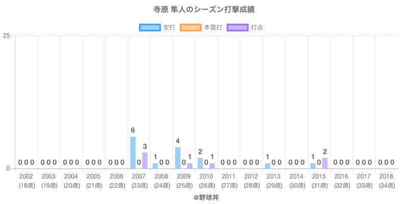 #寺原 隼人のシーズン打撃成績