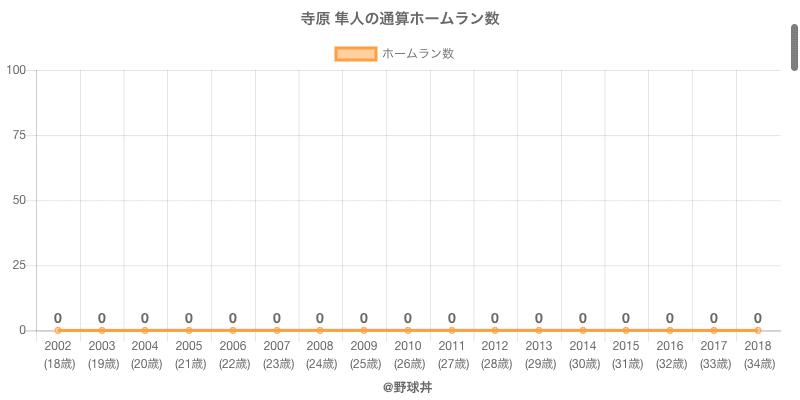 #寺原 隼人の通算ホームラン数