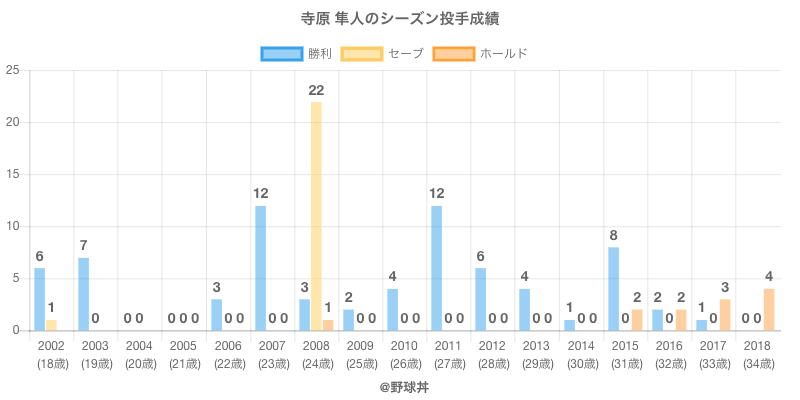 #寺原 隼人のシーズン投手成績