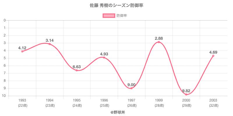 佐藤 秀樹のシーズン防御率