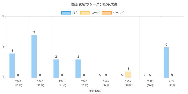 #佐藤 秀樹のシーズン投手成績