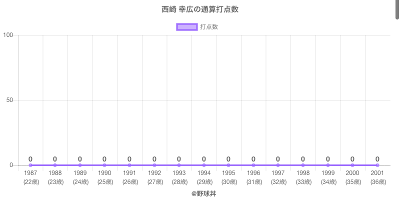 #西崎 幸広の通算打点数