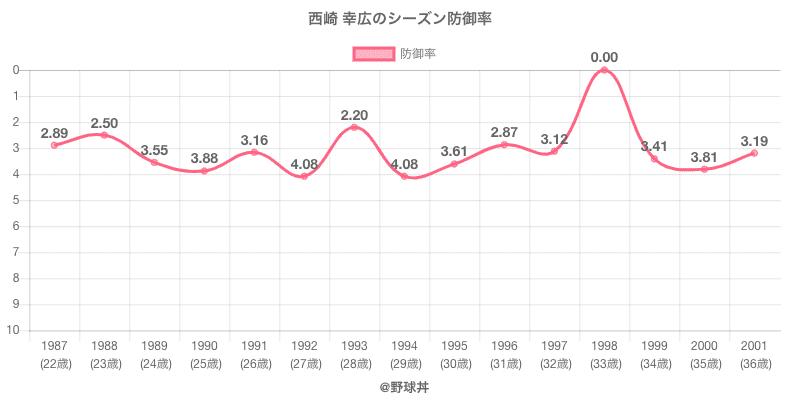 西崎 幸広のシーズン防御率