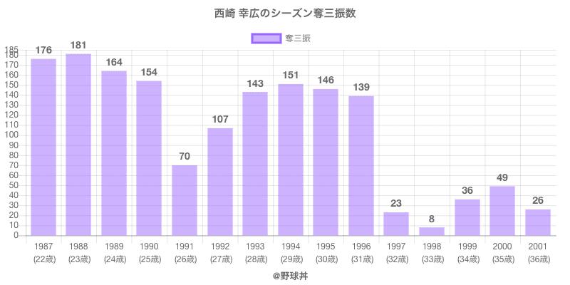 #西崎 幸広のシーズン奪三振数
