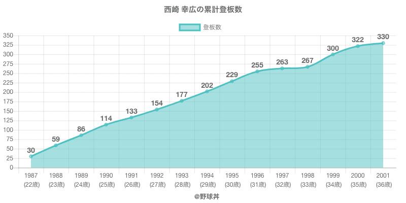 #西崎 幸広の累計登板数