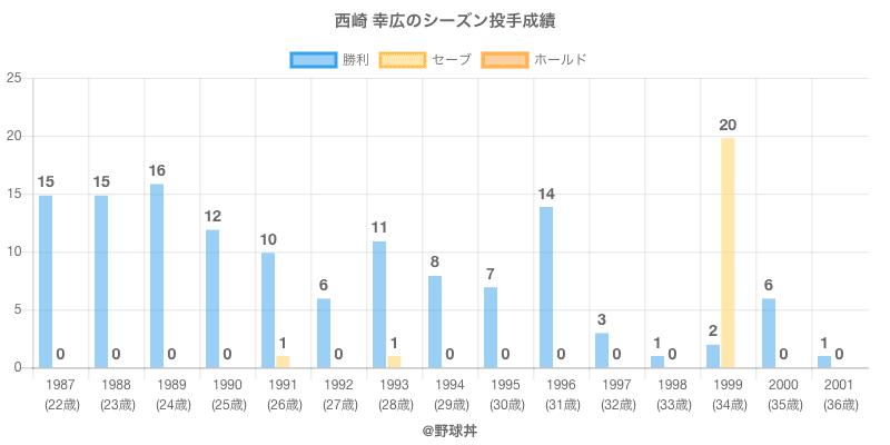 #西崎 幸広のシーズン投手成績