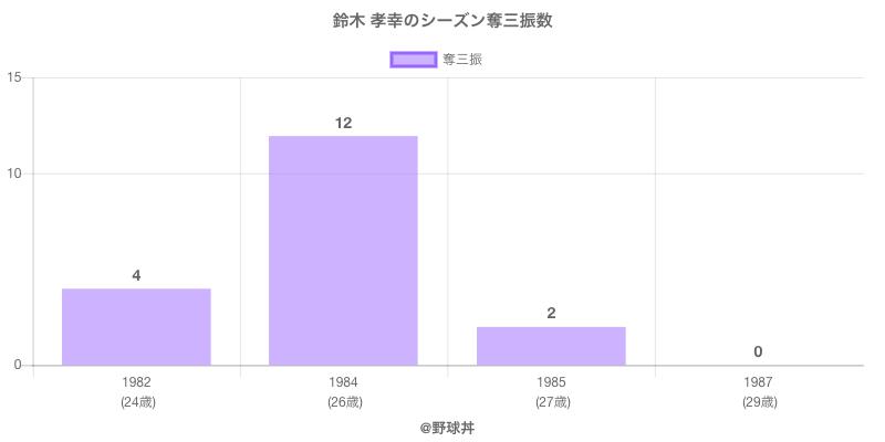 #鈴木 孝幸のシーズン奪三振数