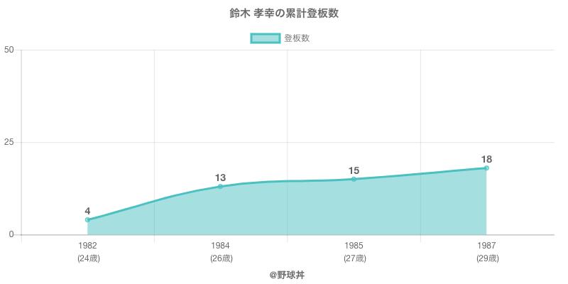 #鈴木 孝幸の累計登板数