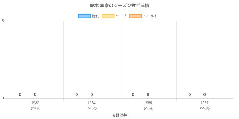 #鈴木 孝幸のシーズン投手成績