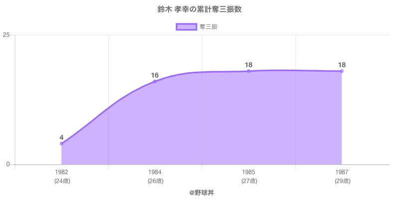 #鈴木 孝幸の累計奪三振数