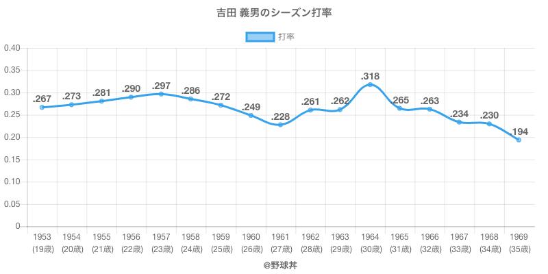 吉田 義男のシーズン打率