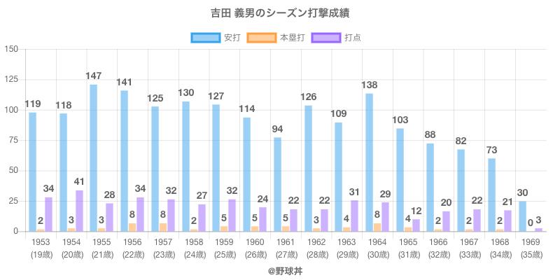 #吉田 義男のシーズン打撃成績