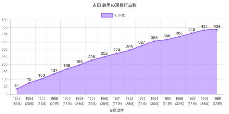 #吉田 義男の通算打点数