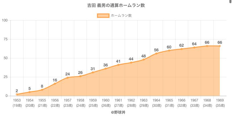 #吉田 義男の通算ホームラン数