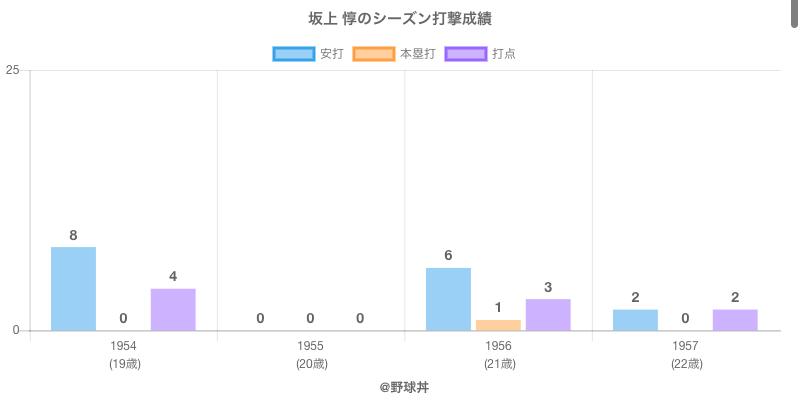 #坂上 惇のシーズン打撃成績