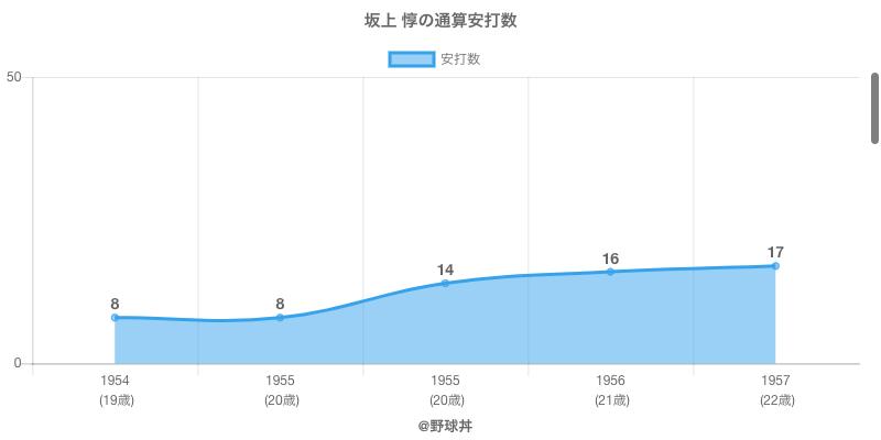 #坂上 惇の通算安打数