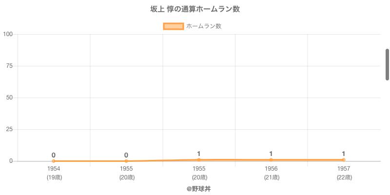 #坂上 惇の通算ホームラン数