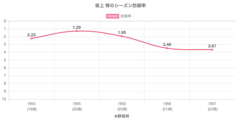 坂上 惇のシーズン防御率
