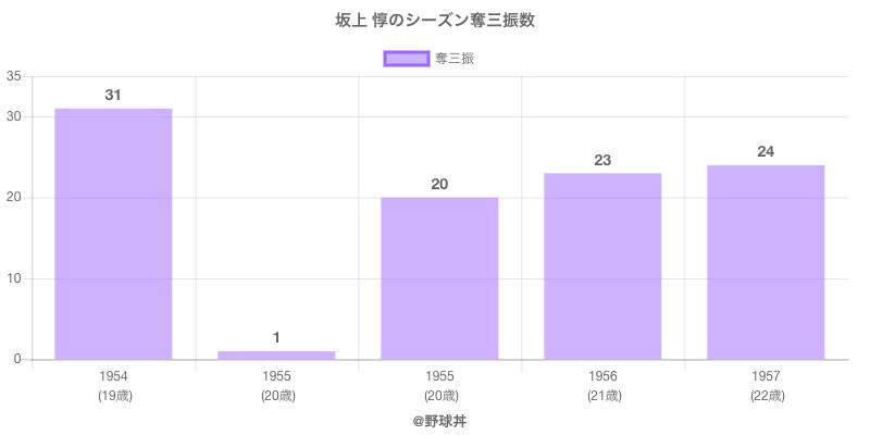 #坂上 惇のシーズン奪三振数