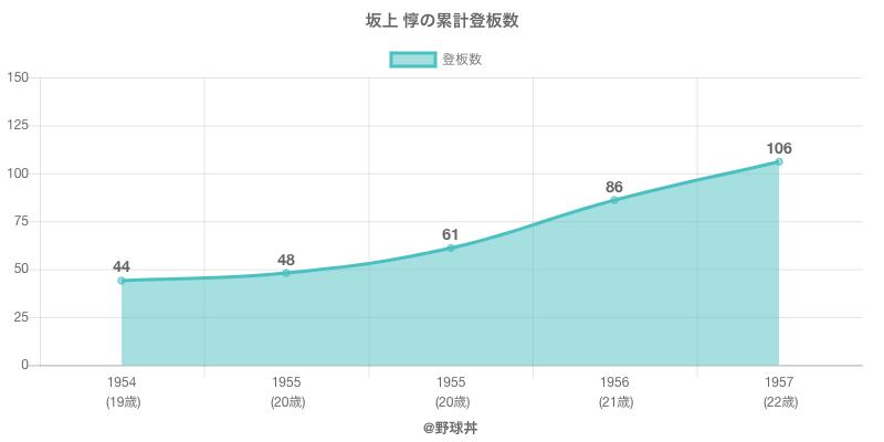 #坂上 惇の累計登板数