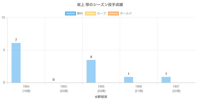 #坂上 惇のシーズン投手成績