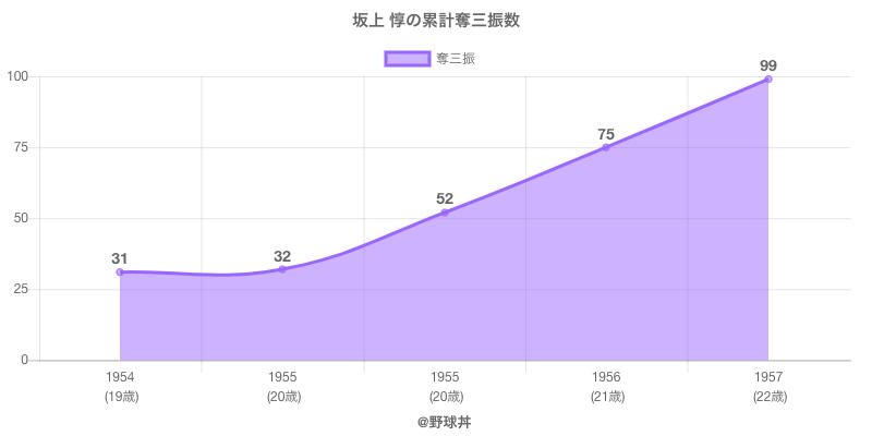 #坂上 惇の累計奪三振数