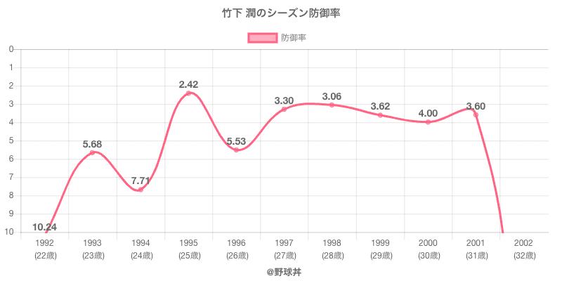 竹下 潤のシーズン防御率