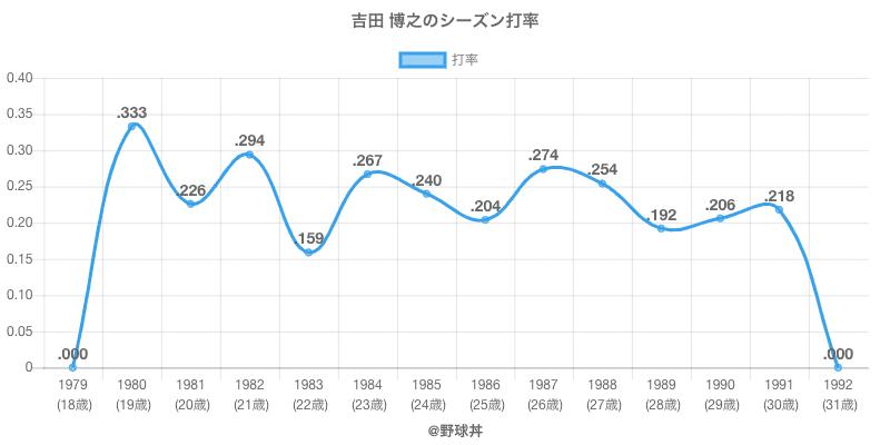 吉田 博之のシーズン打率