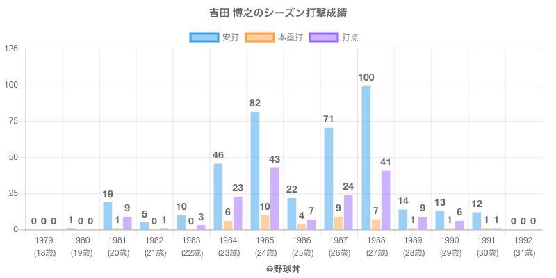 #吉田 博之のシーズン打撃成績