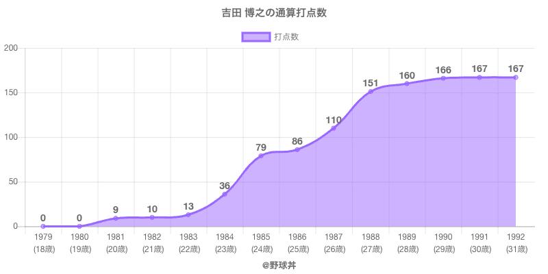 #吉田 博之の通算打点数