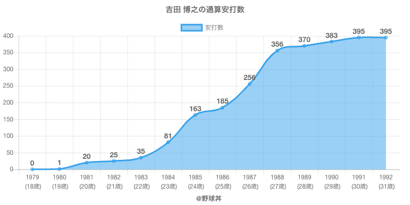 #吉田 博之の通算安打数