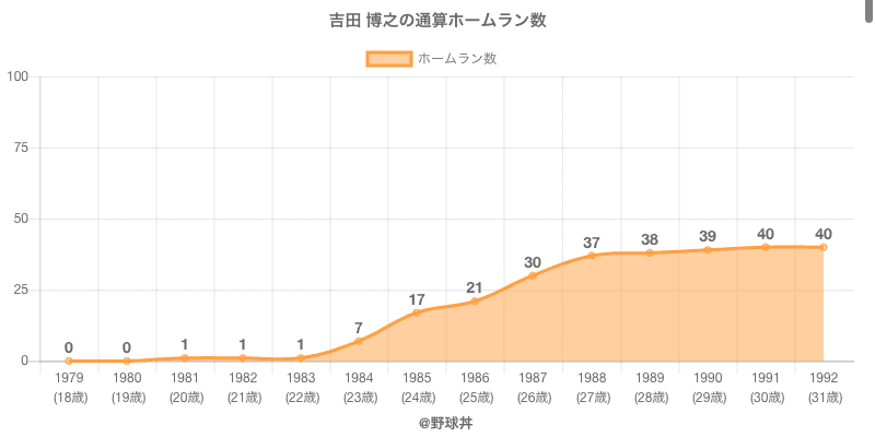 #吉田 博之の通算ホームラン数