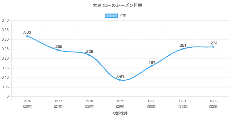 大島 忠一のシーズン打率
