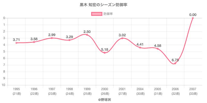 黒木 知宏のシーズン防御率