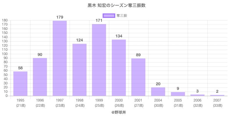 #黒木 知宏のシーズン奪三振数