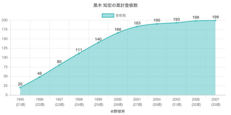 #黒木 知宏の累計登板数