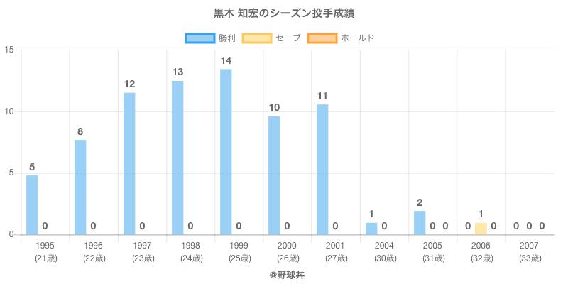 #黒木 知宏のシーズン投手成績