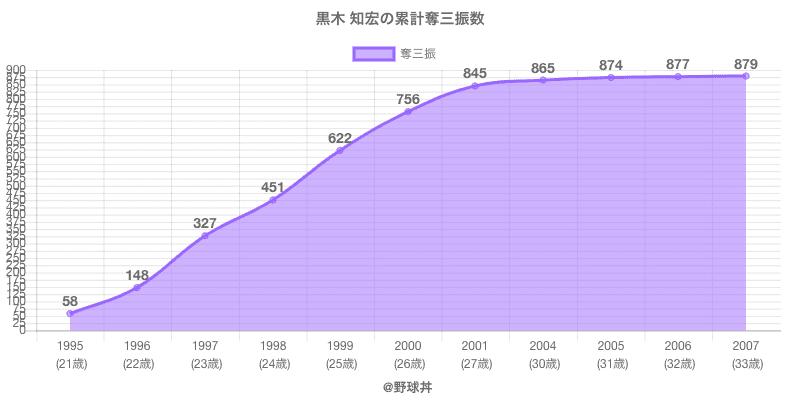#黒木 知宏の累計奪三振数