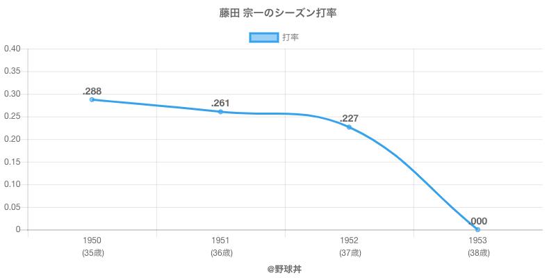 藤田 宗一のシーズン打率