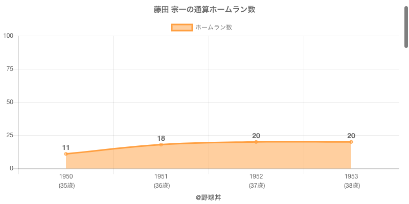 #藤田 宗一の通算ホームラン数