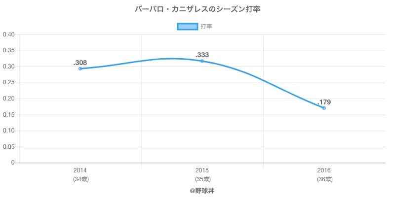 バーバロ・カニザレスのシーズン打率
